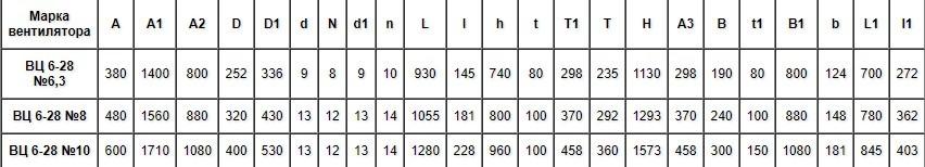 Вентилятор высокого давления ВЦ 6-28 №10 (ВР 129-28 10)