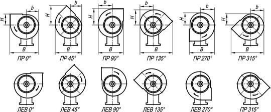 Радиальный вентилятор среднего давления ВЦ 10-28 (ВР 196-32.1)