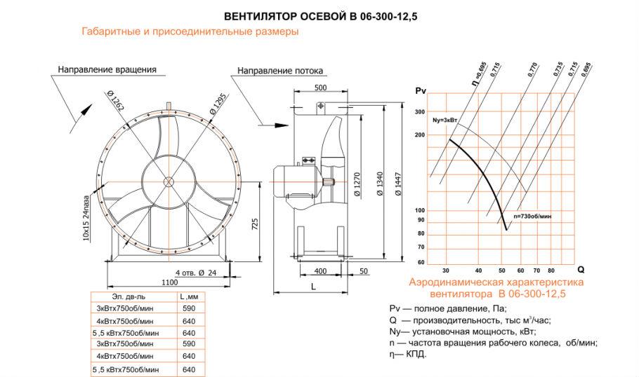Осевой вентилятор ВО-06-300