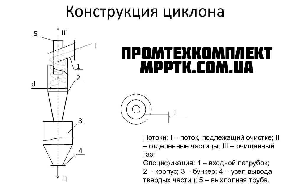 Циклоны СИОТ-М, СИОТ-М1