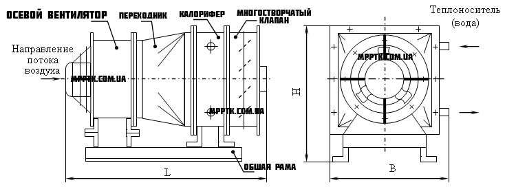 Агрегат отопительный водяной и паровой AO, АПВС