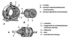 Электродвигатель АИР характеристики и конструкция